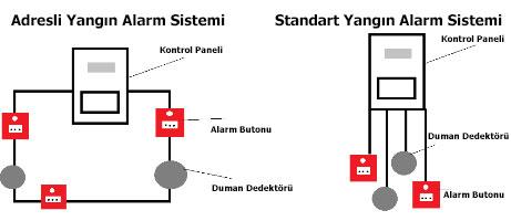 adresli yangın alarm sistemi